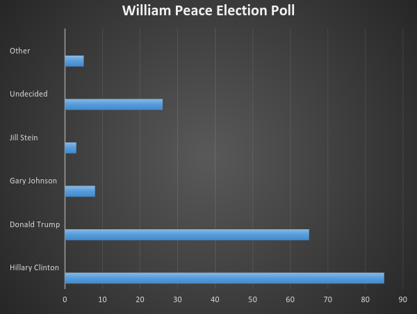"Bar graph showing 85% Hillary Clinton, 65% Donald Trump, 9% Gary Johnson, 5% Jil Stein, 25% Undecided, 5% Other. In regards to the title: ""William Peace Election Poll"""