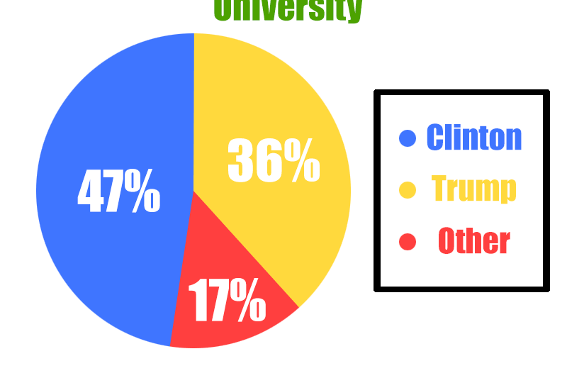 "Pie Chart showing 47% Clinton, 36% Trump, 17% other. Title reads ""Informal Poll"""